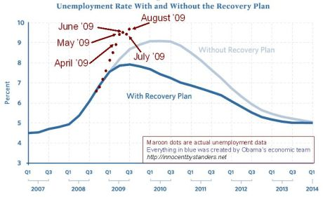 Recovery Plan on Unemployment