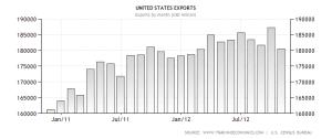 united-states-exportsDec2012