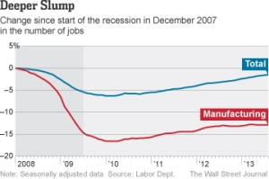 WSJ Manufacturing Chart