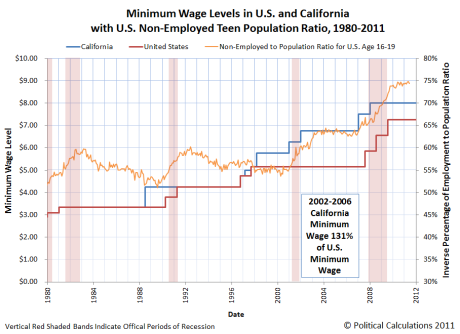 d-minimum-wage-levels-us-california-with-us-teen-nonemployed-to-population-ratio-1980-2012