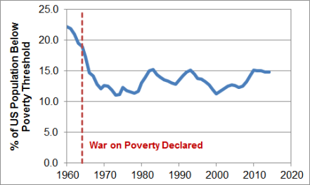 WaronPovertyResults