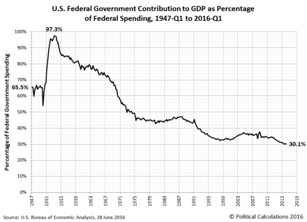 federal-government-gdp-as-percentage-of-federal-spending-1947Q1-2016Q1