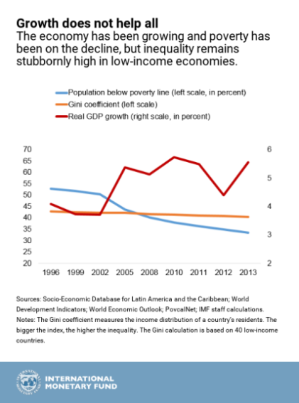 imf-poverty-chart