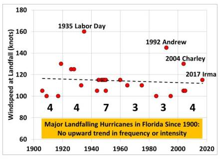 florida-major-hurricanes-3
