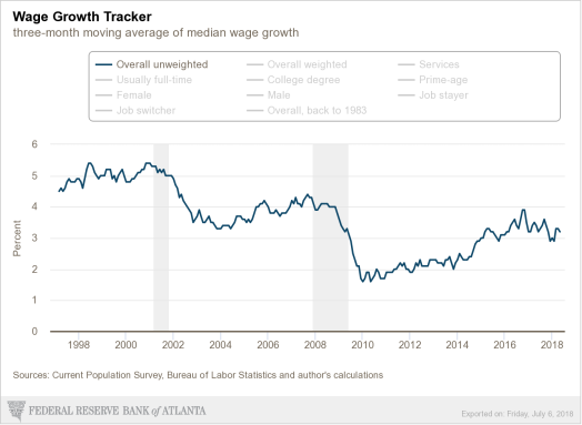 atlanta-fed_wage-growth-tracker